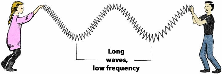 Two students model a long wave