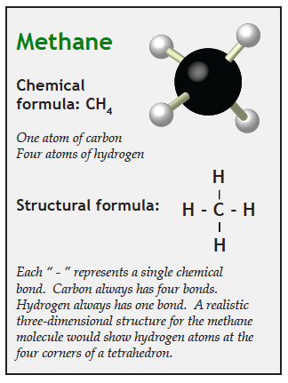Diagram and structural formula for carbon dioxide molecule