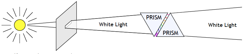 diagram of two prisms for experiment