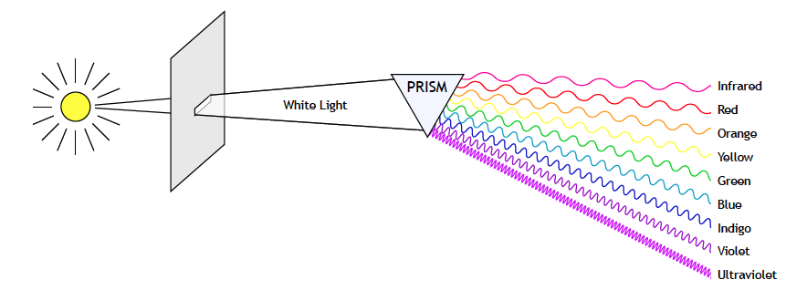 Diagram of prism splitting light